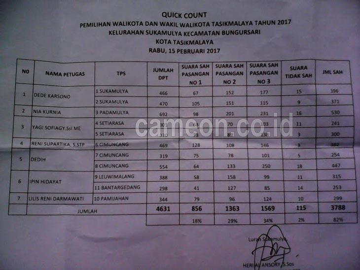 Dahsyat Unggul di Kelurahan Sukamulya